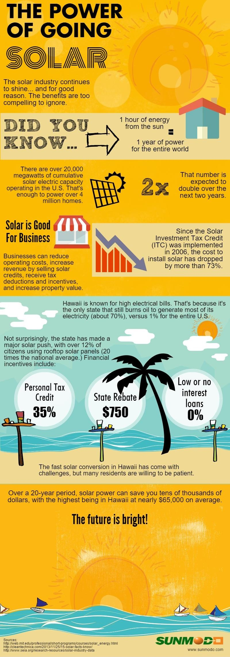 Power of Going Solar